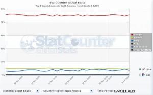 statcounter.com Screenshot Suchmaschinen