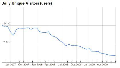 Besucherzahlen Tilllate.com (Juni 2009)