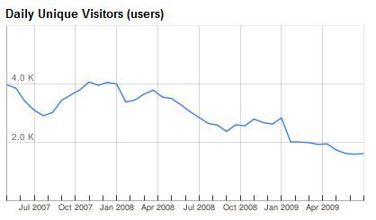 Besucherzahlen Usgang.ch (Juni 2009)