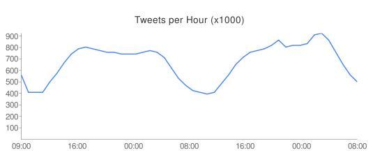 Tweets pro Stunde