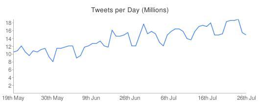 Tweets pro Tag