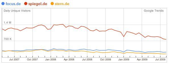 Statistik Websites der Nachrichtenmagazine Deutschlands