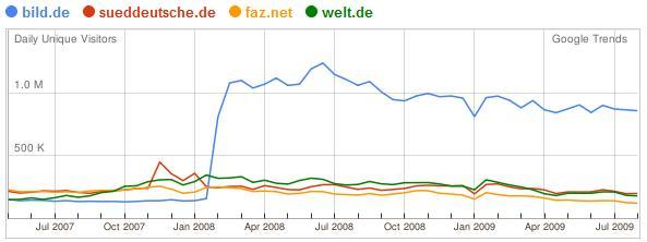 Statistiken Websites der Tageszeitungen in Deutschland