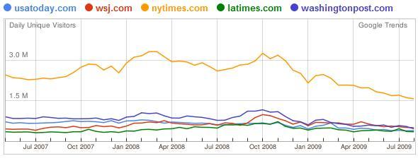 Statistik Website USA Tageszeitungen 3 Jahre
