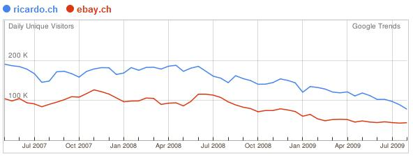 Statistik Websites Schweiz Ricardo vs. Ebay