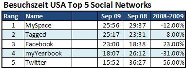 Besuchzeiten USA top 5 social networks