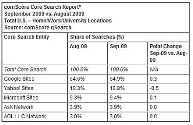 ComScore Core Report September - August 2009