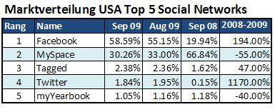 marktverteilung usa top 5 social networks sep 2009