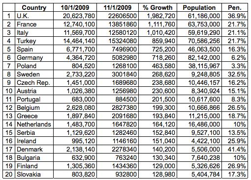 Facebook Statistik Europa Oktober 2009 - Quelle insidefacebook.com