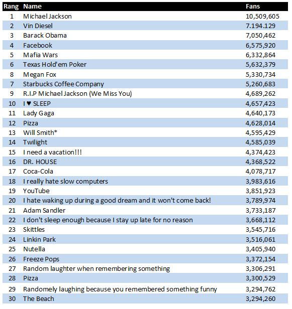 Facebook Top30 Fanseiten Dez. 2009