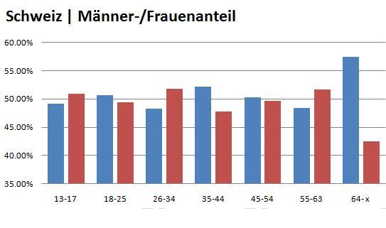Facebook Männer-/Frauenanteil Schweiz Februar 2010