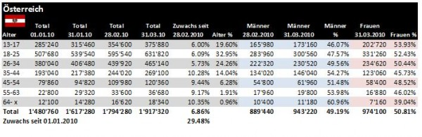 Facebook Demographie Österreich 31.03.2010