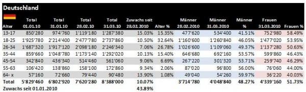 Facebook Demographie Deutschland 31.03.2010