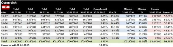 Facebook Demographie Österreich per 31.05.2010