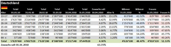 Facebook Demographie Deutschland per 31.05.2010
