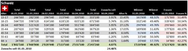 Facebook Demographie Schweiz per 31.05.2010
