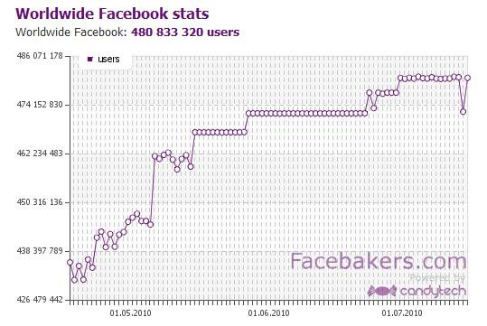 Facebakers - Facebook World Population