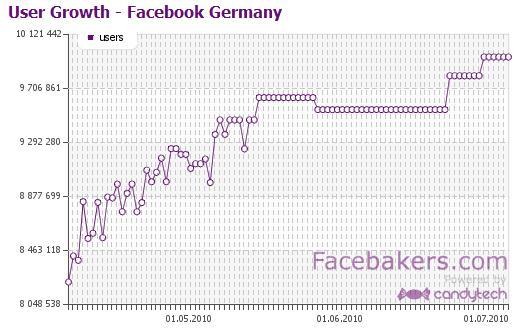 Benutzer-Kurve Deutschland gemäss facebakers.com