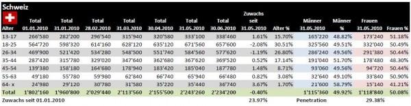 Facebook Demographie für die Schweiz per 30.06.2010