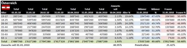 Facebook Demographie für Österreich per 30.06.2010