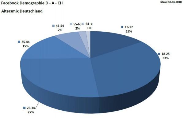 Facebook Demographie für Deutschland per 30.06.2010 Altersmix