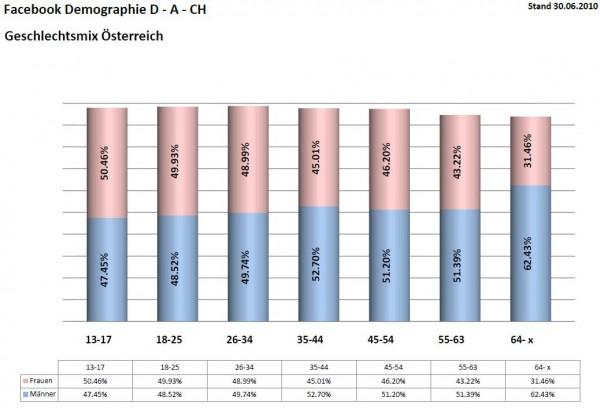 Facebook Demographie für Österreich per 30.06.2010 Geschlechtermix
