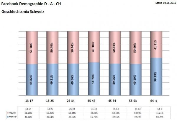 Facebook Demographie für die Schweiz per 30.06.2010 Geschlechtermix