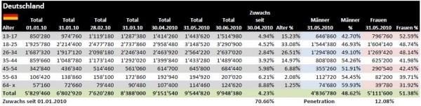 Facebook Demographie für Deutschland per 30.06.2010
