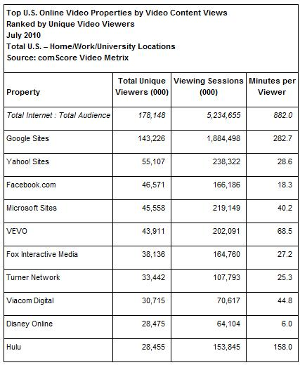 Top 10 U.S. Online Video Portale Juli 2010 (Quelle: comScore Video Metrix)