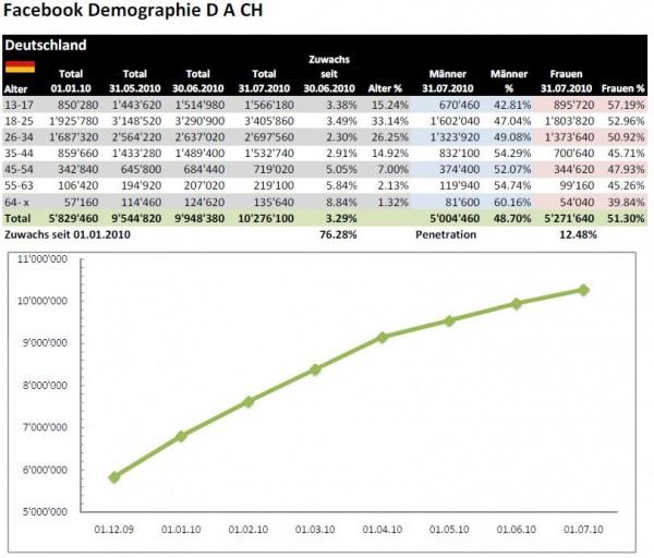 Facebook Demographie Deutschland Juli 2010