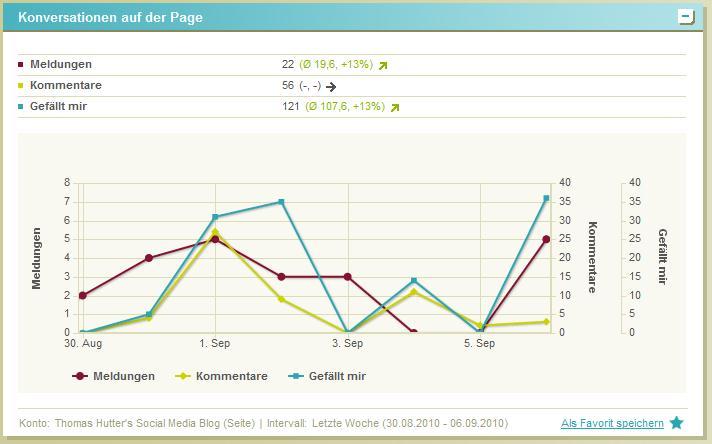 twentyfeet.com - Grafik der Konversationen auf einer Facebook Seite