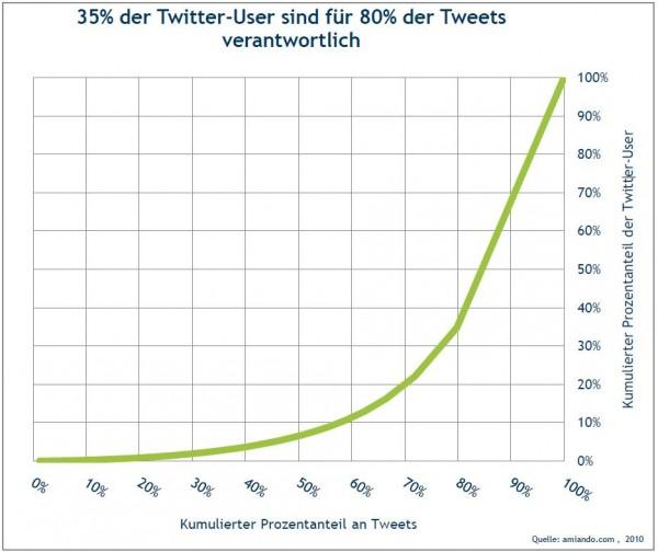 Aktive Twitter-Nutzer im Vergleich mit den geposteten Tweets