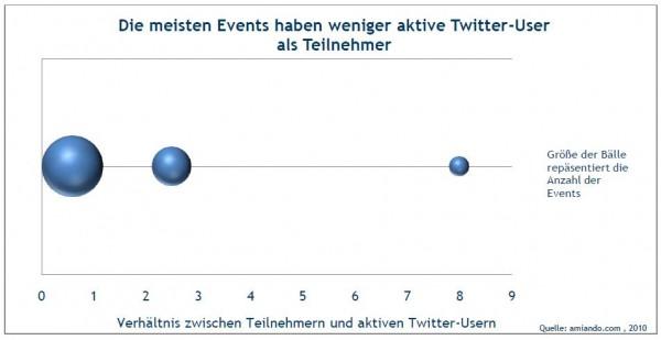 Die meisten Events ahben weniger aktive Twitter-User als Teilnehmer