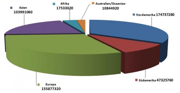 Facebook Nutzerzahlen nach Kontinenten