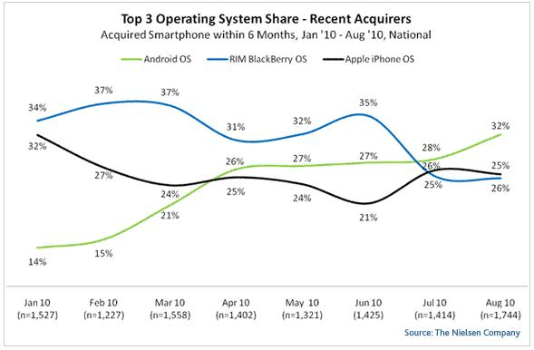 Nielsen-Studio Top 3 Operating Systems der letzten 6 Monate