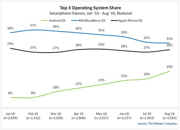 Nielsen Studie Top 3 Operating Systems 2010