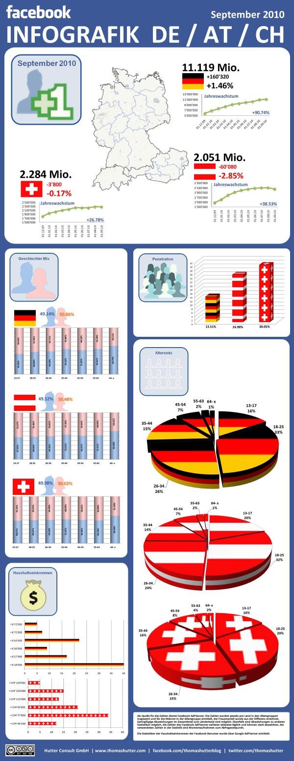 Facebook Infografik Deutschland, Österreich und Schweiz per 30.09.2010