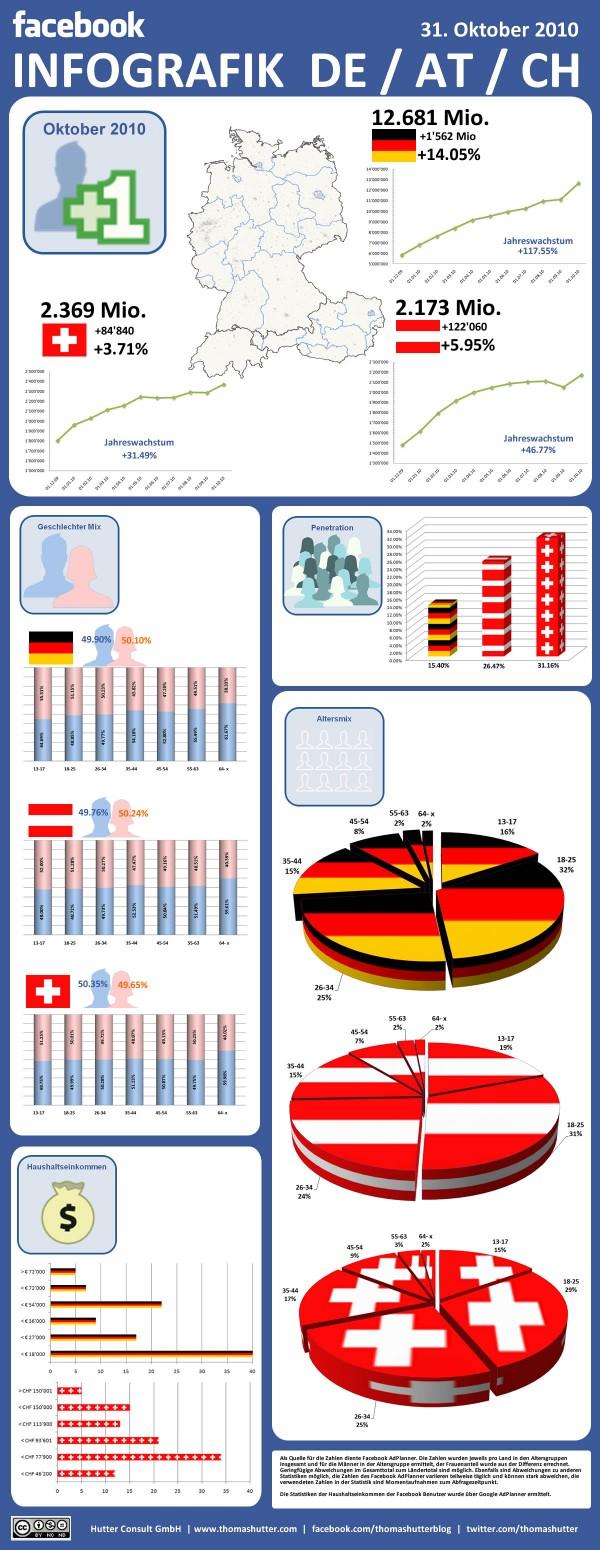Facebook Infografik Deutschland, Österreich, Schweiz per 31.10.2010