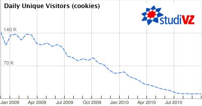 studiVZ Statistik aus Google AdPlanner