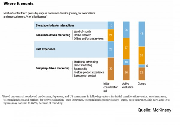Where it counts (Quelle: mckinsey.com)