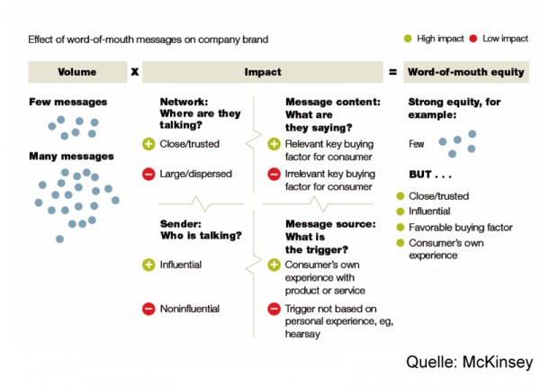 Effect of word-of-mouth messages on company brand (Quelle: mckinsey.com)