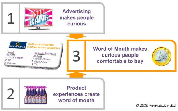 Word of Mouth Conversion