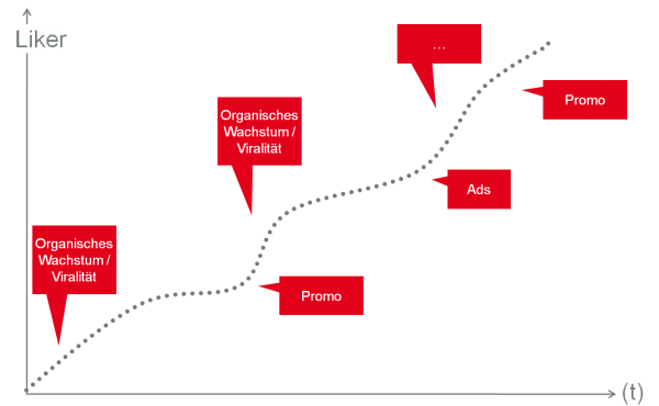 Taktischer Wechsel zwischen Content und Promotion für stetiges Wachstum.