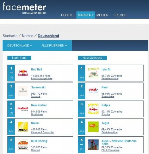 Auflistung von Fanpages bei facemeter.de