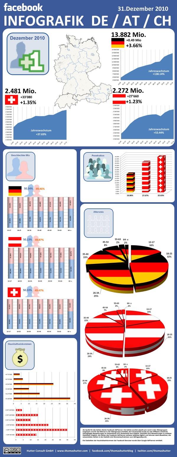Facebook Infografik Deutschland, Österreich, Schweiz per 31.12.2010