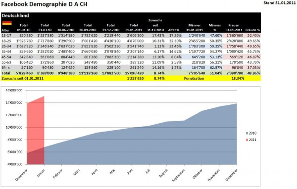 Demographie Facebook Deutschland per 31.01.2011