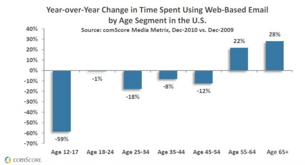 "comScore ""Year-over-Year Change in Time Spent Using Web-Based Email by Age Segment in the U.S."""