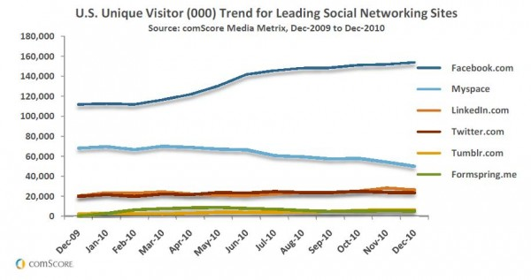 "comScore ""U.S. Unique Visitor (000) Trend for Leading Social Networking Sites"""