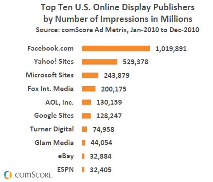 "comScore ""Top Ten U.S. Online Display Publishers by Number of Impressions in Millions"""
