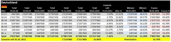 Demographie Facebook Deutschland per 28.02.2011